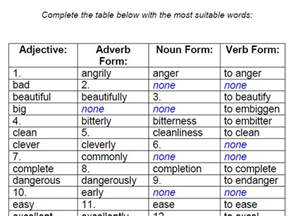 adjectives group 1 adverb noun and verb forms