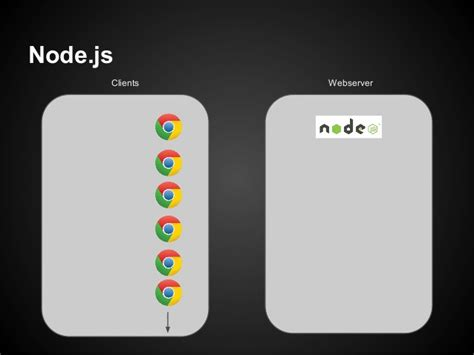 node js long polling tutorial integrating node js with php