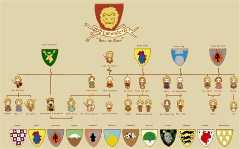 house stark family tree lannister family tree by sentienttree on deviantart