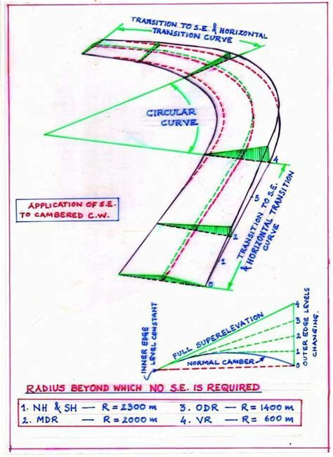 Modern Elevation by Tips About Highway Superelevation Design Engineering Feed