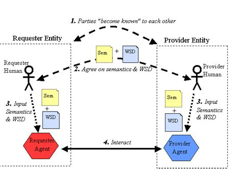 Untitled Document Jcsites Juniata Edu Soap Web Service Documentation Template