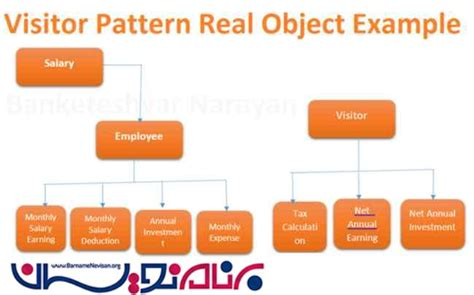 visitor pattern c explained آشنایی با visitor pattern در c