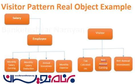 visitor pattern f آشنایی با visitor pattern در c