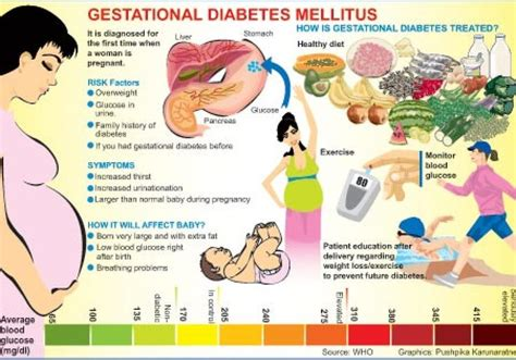 gestational diabetes meal plan how can helps to lose