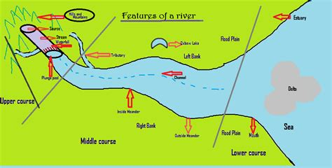 diagram of river goographypicture diagram features of