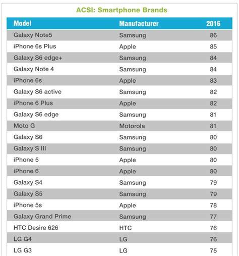 Customer Satisfaction Survey - a samsung phone leads in us customer satisfaction survey