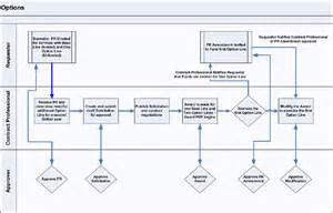 oracle contract lifecycle management for public sector