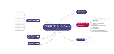 benefits map template prince2 templates mind maps word excel and pdf