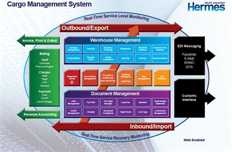 hermes cargo management system officially goes live in acsv air cargo services of