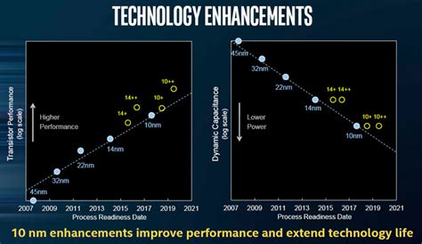 transistor the process intel claims its 10nm process is a quot generation ahead quot of rivals cpu news hexus net