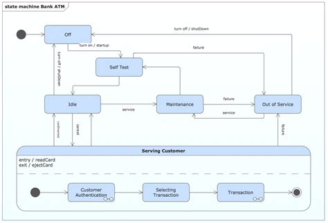 state diagram for banking system what is advantage of state diagram draw state diagram
