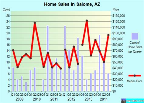 salome texas map salome arizona az 85348 profile population maps real estate averages homes statistics