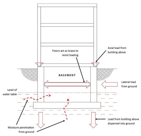 basement conversion and basement extension guide in