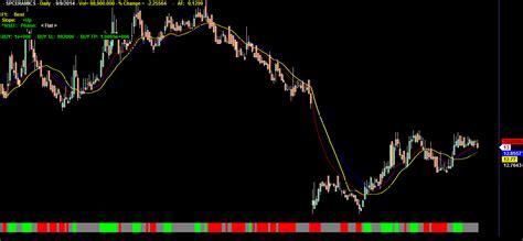 swing trading system afl amibroker afl trading system
