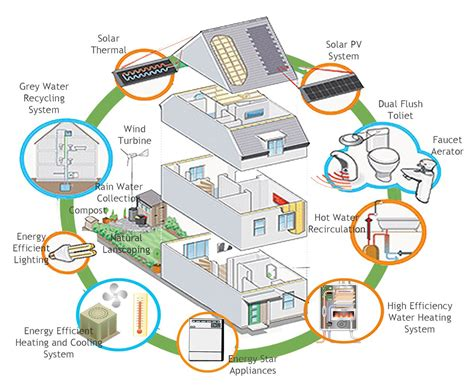 energy efficient clean technologies for cooling and heating your home green living ideas