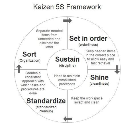 lean manufacturing lean resources 5s kaizen 25 best ideas about kaizen 5s on pinterest kaizen lean