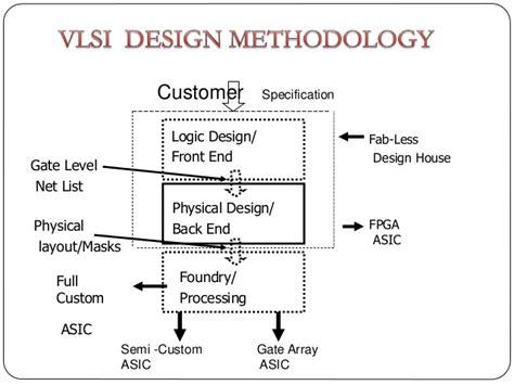 vlsi layout problem implementation of reversable logic based design using