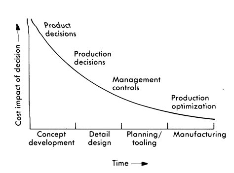 design engineer vs process engineer concurrent engineering new product design