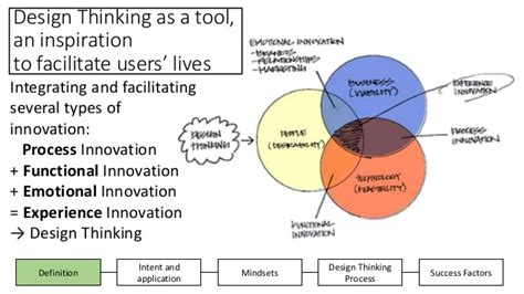 Design Thinking Mba Programs by Slide Design Thinking Workshop Mba Hec