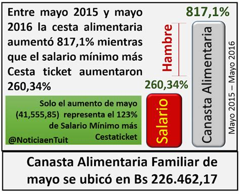anse aumento al salario familiar 2016 noticias aumento salario familiar de 2016