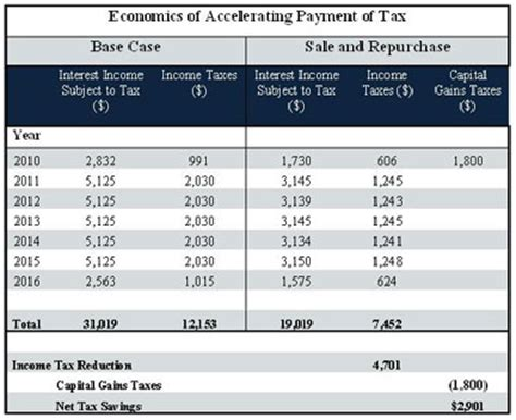 bondholders pay taxes now for higher returns