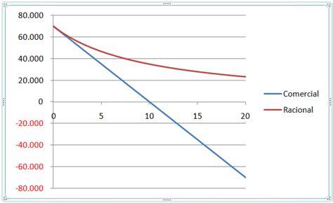descuento comercial enciclopedia financiera masterfinanciero es comparaci 243 n entre los descuentos simples