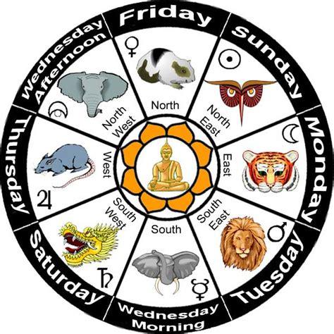 astro sign the zodiac signs new calendar template site