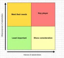 stakeholder matrix key matrices for stakeholder analysis