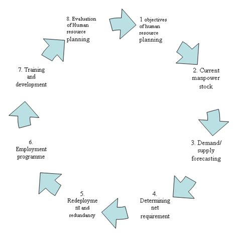 Next Step After Mba In Human Resources by 8 Processes Of Human Resource Planning Management Education