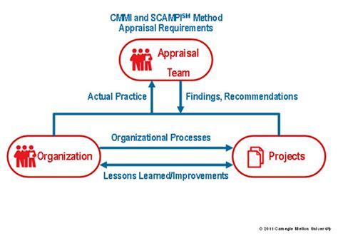 figure appraisal technical challenges of cmmi based assessment team