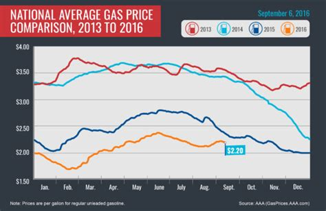 average gas price aaa says gas prices drop to close out labor day weekend