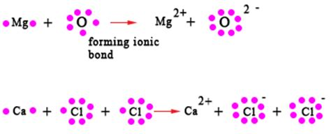 exle of ionic bond ionic bond exles chemistry tutorvista