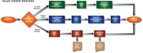 sales process flowchart sales order flow chart pictures to pin on