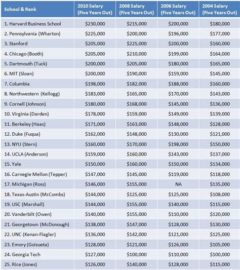 Mba Salary Ranking 2015 by Mba Rankings Harvard Mba Ranking