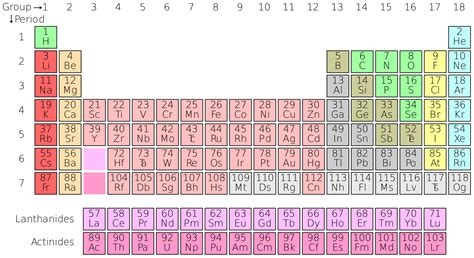 updated printable periodic table of elements sciencespdf2012 periodic table of elements updated