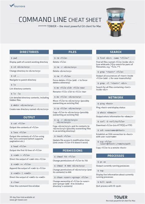 tutorial git command line git command line cheat sheet comptia a training