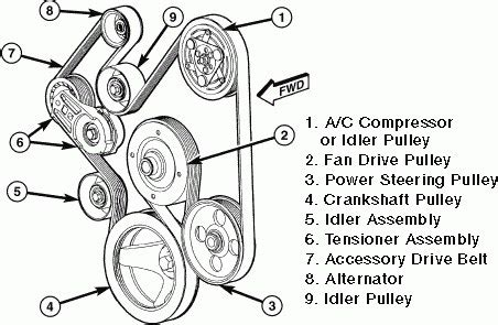 5 7 hemi engine diagram how a car engine works diagram wiring diagram elsalvadorla 2011 dodge ram 2500 serpentine belt diagram auto engine and parts diagram