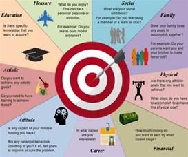 short and long term career objectives short term and long term career goals short term and long term career goals essay nursing