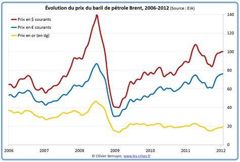 Les Les à Pétrole by Evolution Du Prix Du Baril De P 195 169 Trole Depuis 2000