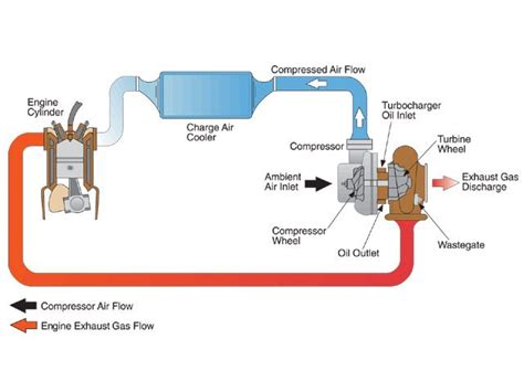 how a turbo works diagram how a supercharger works diagram