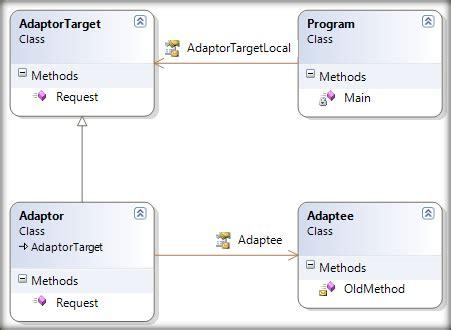 design pattern adaptor adaptor design pattern