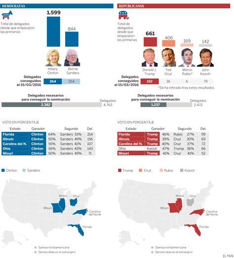 mapaor de elecciones usa 2016 calendario electoral elecciones usa 2016