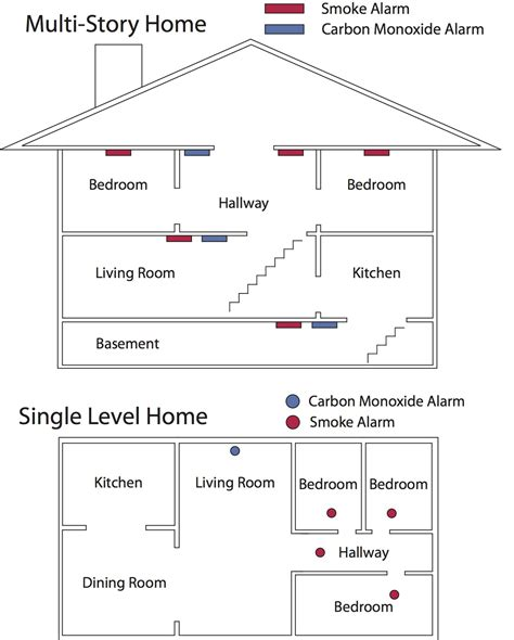 Co2 Levels In Home by Home Safety Uintah City Department