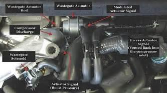 turbocharged engine systems technology wastegates