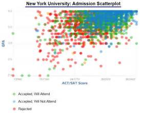 Gpa For Nyu Mba by Image Gallery Nyu Admissions