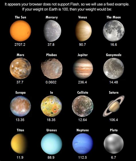 More From 8 by Weight On Other Planets Great To Show The Difference
