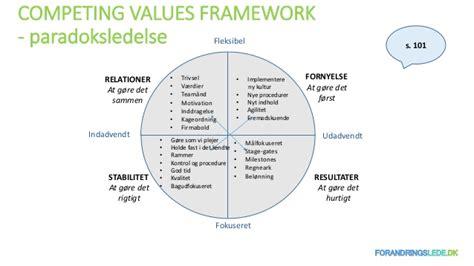 Competing Values Leadership hanne jessen krarup forandringsledelse uden forandringslede