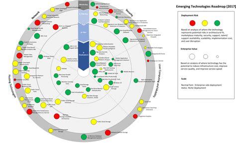 technology road maps technology roadmap jose mulinohouse co