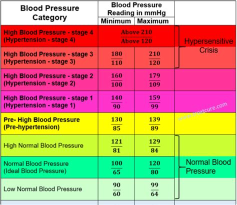 normal blood pressure blood pressure category treatcure