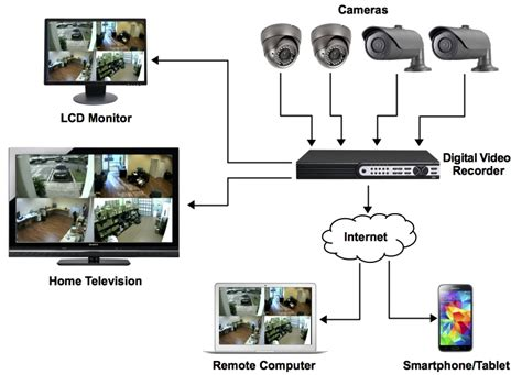 Cctv Connection Diagram how cctv cameras work types and wired or wireless